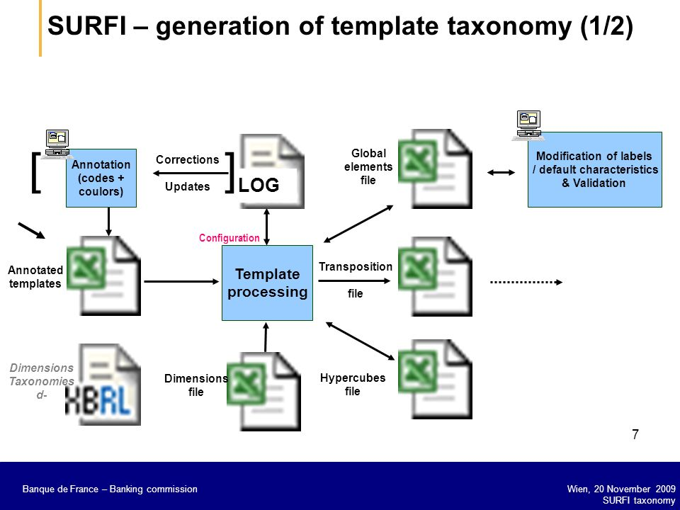 [ ] SURFI – generation of template taxonomy (1/2) LOG